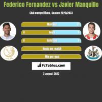 Federico Fernandez vs Javier Manquillo h2h player stats