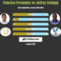 Federico Fernandez vs Jeffrey Schlupp h2h player stats