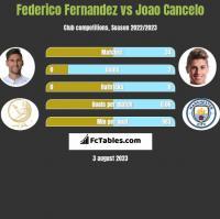 Federico Fernandez vs Joao Cancelo h2h player stats