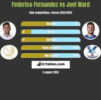 Federico Fernandez vs Joel Ward h2h player stats