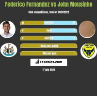 Federico Fernandez vs John Mousinho h2h player stats