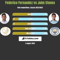Federico Fernandez vs John Stones h2h player stats