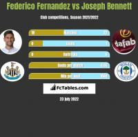 Federico Fernandez vs Joseph Bennett h2h player stats