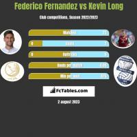 Federico Fernandez vs Kevin Long h2h player stats