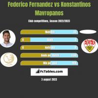 Federico Fernandez vs Konstantinos Mavropanos h2h player stats