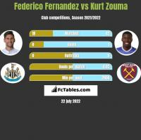 Federico Fernandez vs Kurt Zouma h2h player stats