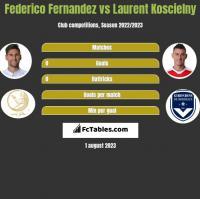 Federico Fernandez vs Laurent Koscielny h2h player stats
