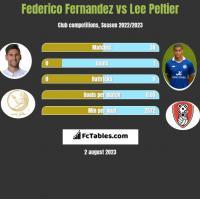 Federico Fernandez vs Lee Peltier h2h player stats