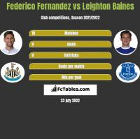 Federico Fernandez vs Leighton Baines h2h player stats