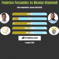 Federico Fernandez vs Nicolas Otamendi h2h player stats