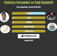 Federico Fernandez vs Paul Dummett h2h player stats
