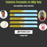 Federico Fernandez vs Willy Boly h2h player stats