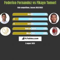 Federico Fernandez vs Fikayo Tomori h2h player stats
