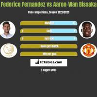 Federico Fernandez vs Aaron-Wan Bissaka h2h player stats