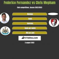 Federico Fernandez vs Chris Mepham h2h player stats