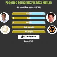 Federico Fernandez vs Max Kilman h2h player stats