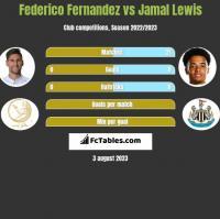 Federico Fernandez vs Jamal Lewis h2h player stats