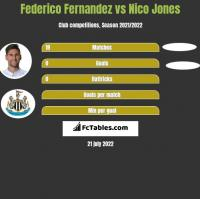 Federico Fernandez vs Nico Jones h2h player stats