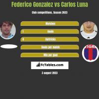 Federico Gonzalez vs Carlos Luna h2h player stats
