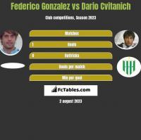 Federico Gonzalez vs Dario Cvitanich h2h player stats