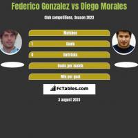 Federico Gonzalez vs Diego Morales h2h player stats