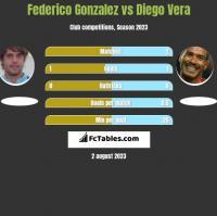 Federico Gonzalez vs Diego Vera h2h player stats