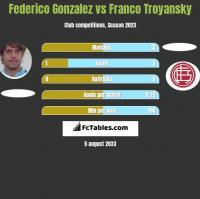 Federico Gonzalez vs Franco Troyansky h2h player stats