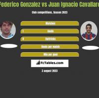 Federico Gonzalez vs Juan Ignacio Cavallaro h2h player stats