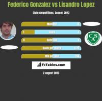 Federico Gonzalez vs Lisandro Lopez h2h player stats