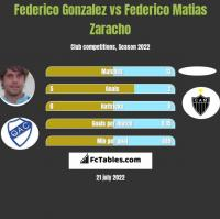 Federico Gonzalez vs Federico Matias Zaracho h2h player stats