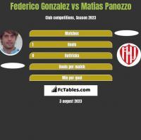 Federico Gonzalez vs Matias Panozzo h2h player stats