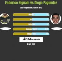 Federico Higuain vs Diego Fagundez h2h player stats