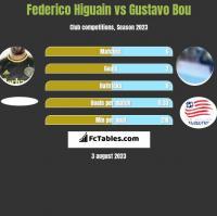 Federico Higuain vs Gustavo Bou h2h player stats