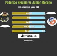 Federico Higuain vs Junior Moreno h2h player stats