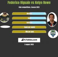 Federico Higuain vs Kelyn Rowe h2h player stats