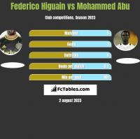 Federico Higuain vs Mohammed Abu h2h player stats