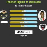 Federico Higuain vs Yamil Asad h2h player stats