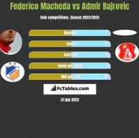 Federico Macheda vs Admir Bajrovic h2h player stats
