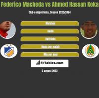 Federico Macheda vs Ahmed Hassan Koka h2h player stats