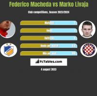 Federico Macheda vs Marko Livaja h2h player stats