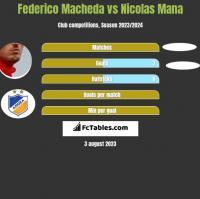 Federico Macheda vs Nicolas Mana h2h player stats