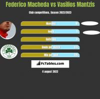 Federico Macheda vs Vasilios Mantzis h2h player stats