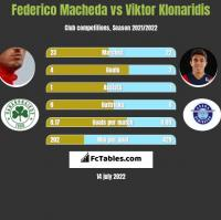 Federico Macheda vs Viktor Klonaridis h2h player stats