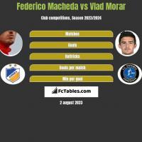 Federico Macheda vs Vlad Morar h2h player stats