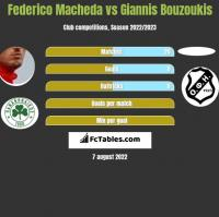 Federico Macheda vs Giannis Bouzoukis h2h player stats