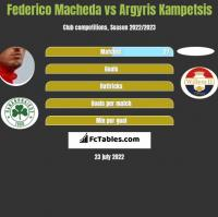 Federico Macheda vs Argyris Kampetsis h2h player stats