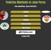 Federico Macheda vs Juan Perea h2h player stats