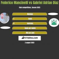 Federico Mancinelli vs Gabriel Adrian Diaz h2h player stats