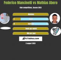 Federico Mancinelli vs Mathias Abero h2h player stats