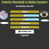 Federico Mancinelli vs Matias Escudero h2h player stats